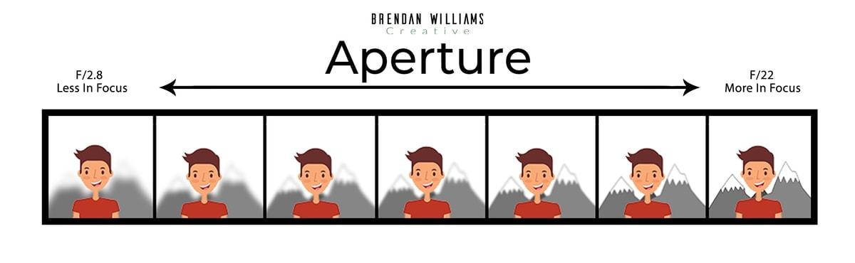 Aperture-Infographic