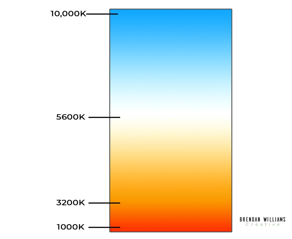 degrees kelvin color temperature