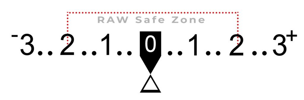 RAW-safe-zone