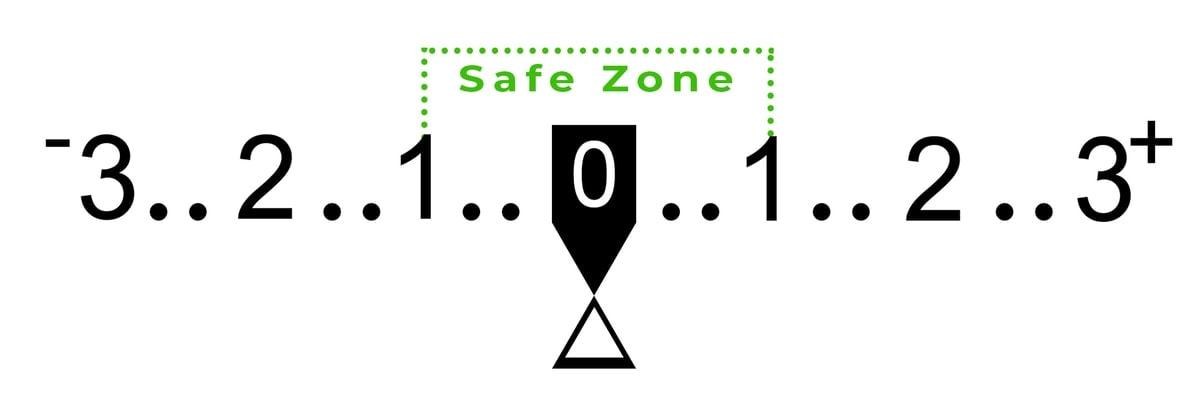 Safe-zone-on-internal-light-meter
