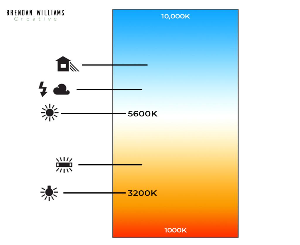 color-temperature-chart
