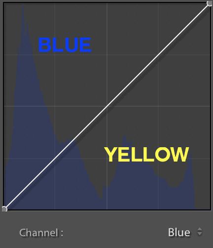 blue-channel-curve