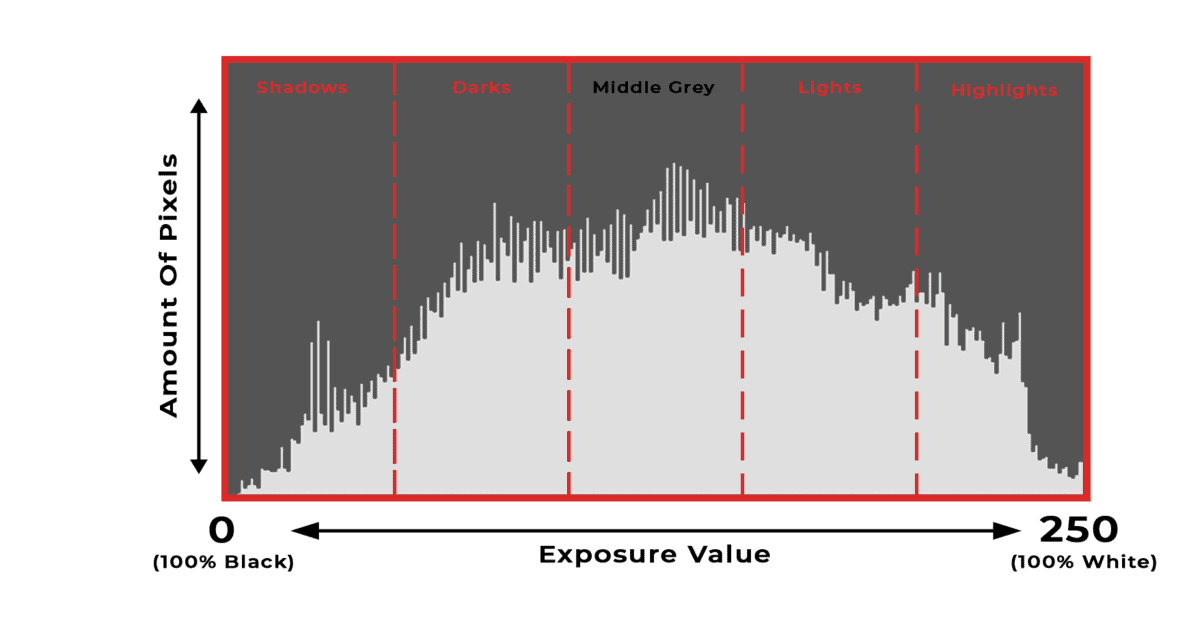 how-to-read-a-histogram-example