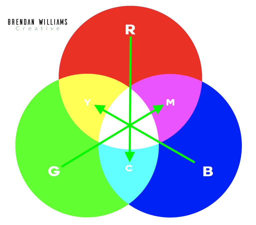 opposite-colors-of-RGB