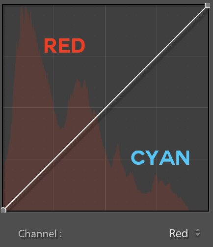 red-channel-curve